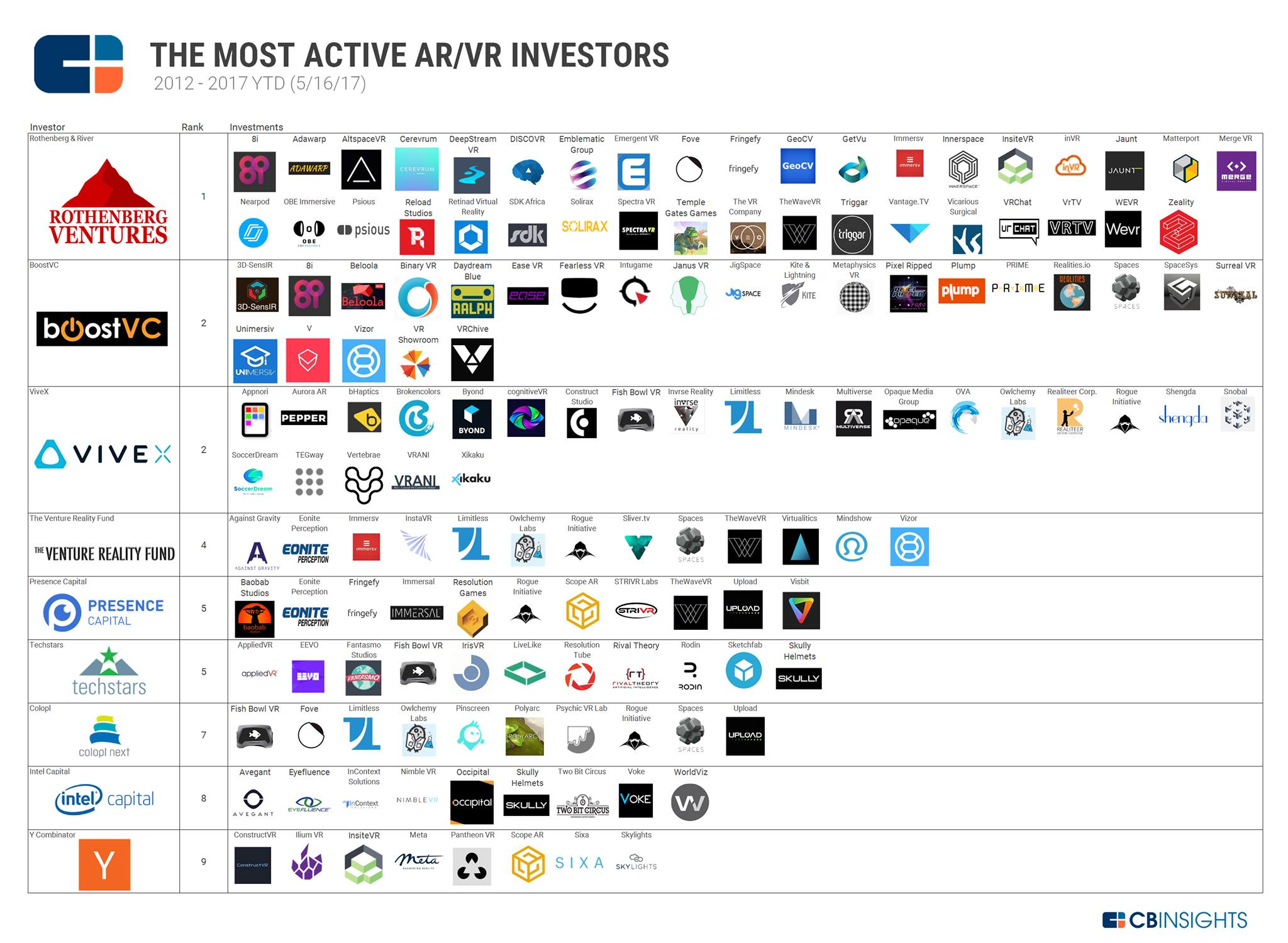 CB Insights Most active AR/VR investors